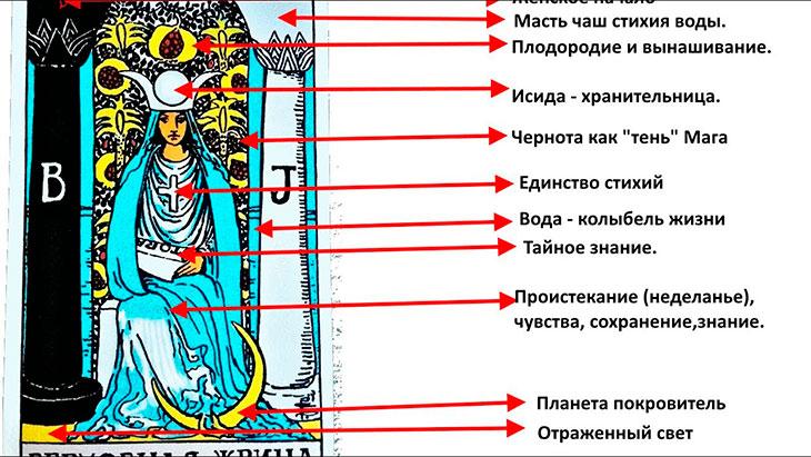 Общее описание карты Верховная Жрица
